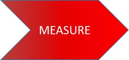 six sigma measure